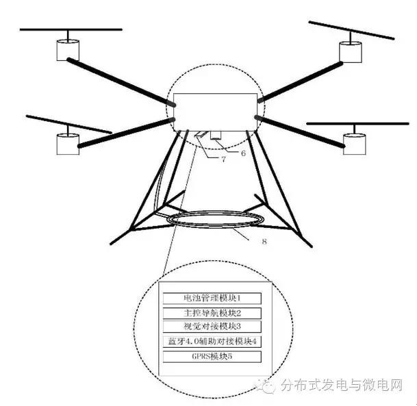 近日,国家知识产权局公布专利一种电力巡线多旋翼飞行器的自主无线充电系统,申请人为浙江大学。 本发明公开一种电力巡线多旋翼飞行器的自主无线充电系统,包括地面监控站、巡线多旋翼飞行器和充电站网络;在巡线过程中,飞行器会实时监测电池组剩余电量,并经过计算分析当前电量是否需要充电。 若需要,会利用主控导航模块自主飞往目标充电站,并结合视觉对接和蓝牙4.